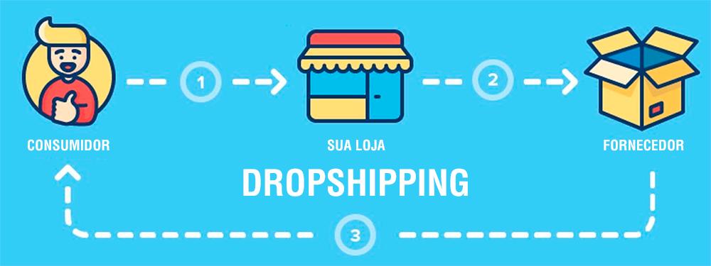 Dropshipping plataforma ecommerce brasil