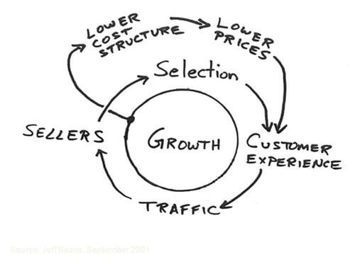 Guardanapo - Planejamento estratégico e marketing - Jeff Bezos - CEO da Amazon
