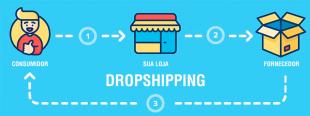 Dropshipping - Loja online sem estoque