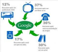 Campanha online gera mais vendas no varejo do que comercial de TV